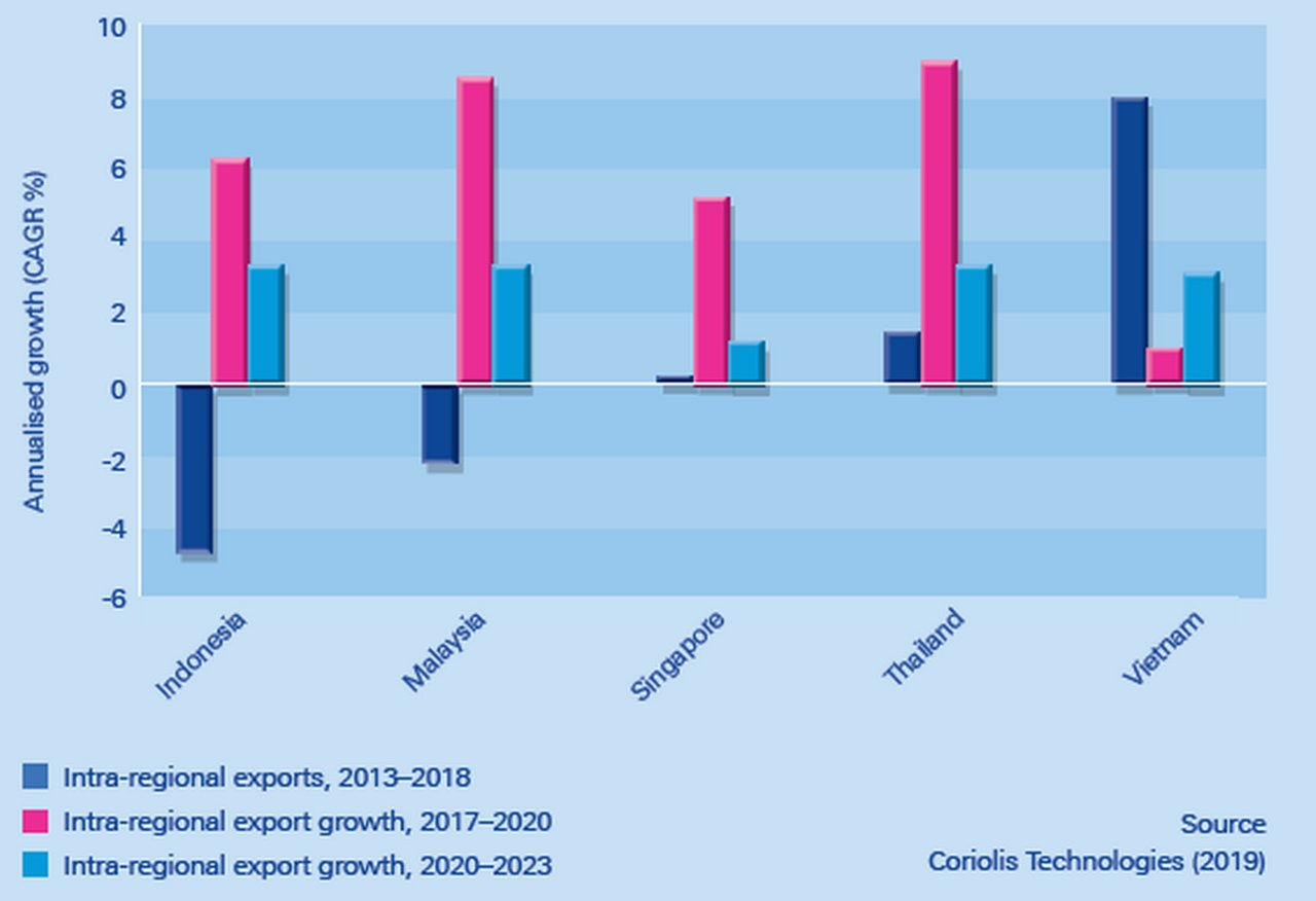 Figure-2-ASEAN-intra-regional-trade-growth-for-its-top-five-intra-regional-exporters.png