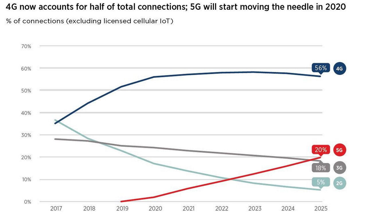 Figure 2: 4G dominates, but 5G to play a bigger role in 2020