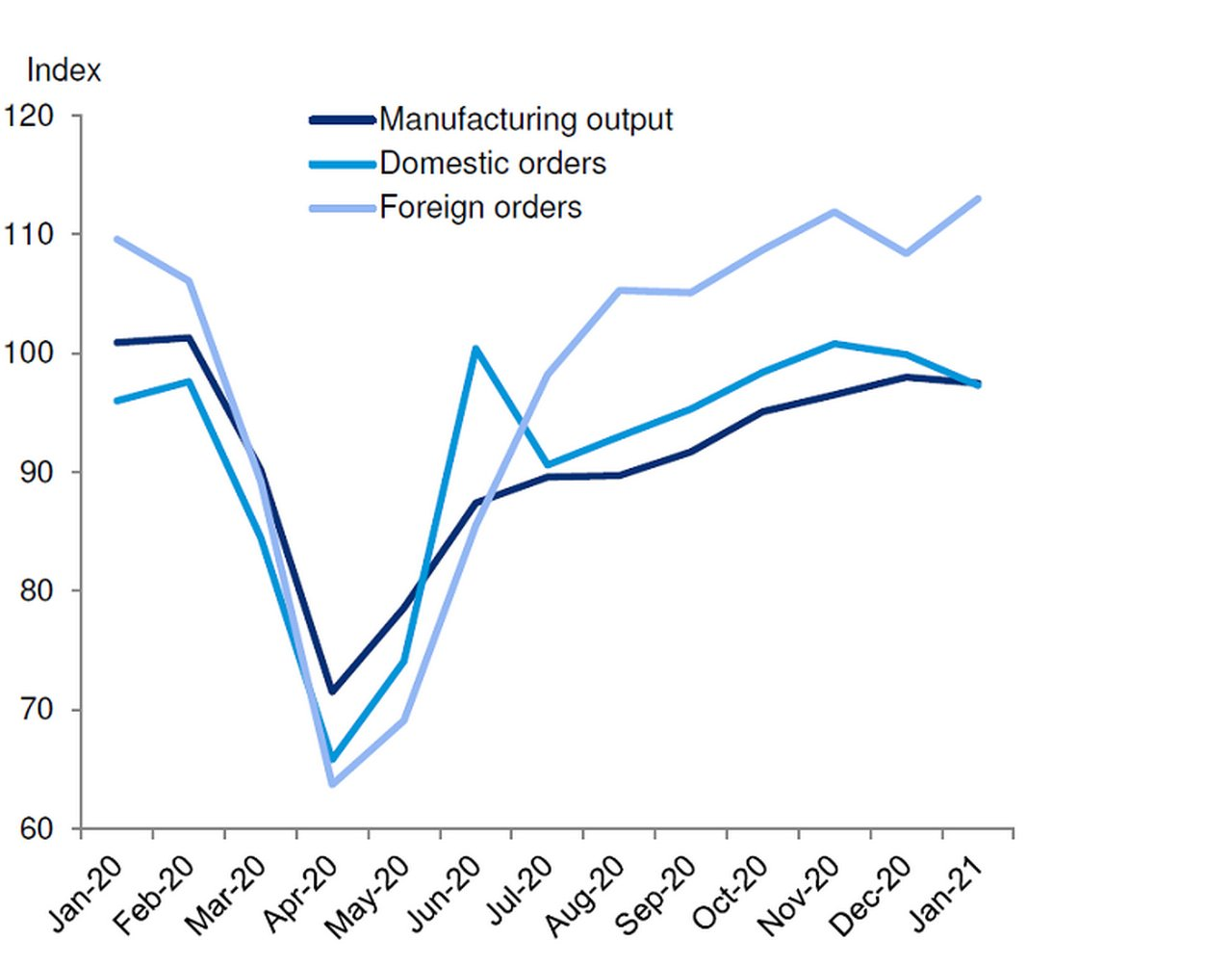 Figure_1_German_industry_boosted_by_foreign_demand-800x627.png