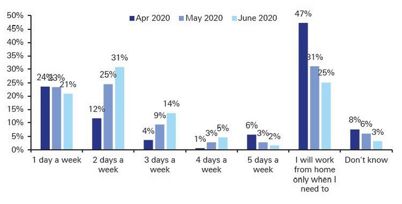 Figure 2: How many times a week do different age groups think they will work from home?